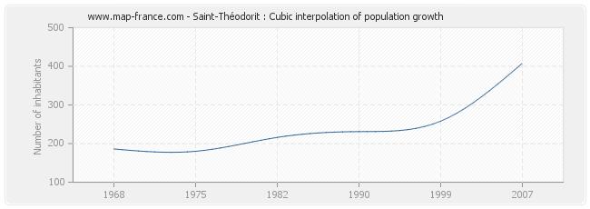 Saint-Théodorit : Cubic interpolation of population growth