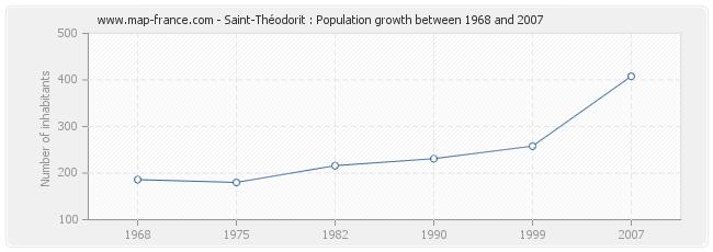 Population Saint-Théodorit