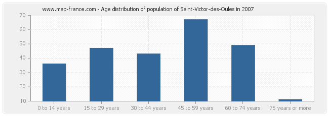 Age distribution of population of Saint-Victor-des-Oules in 2007