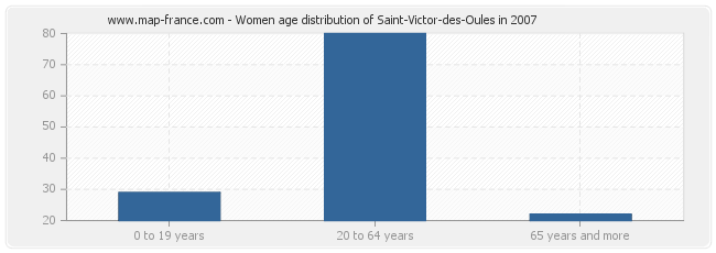 Women age distribution of Saint-Victor-des-Oules in 2007
