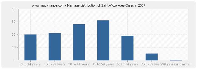 Men age distribution of Saint-Victor-des-Oules in 2007