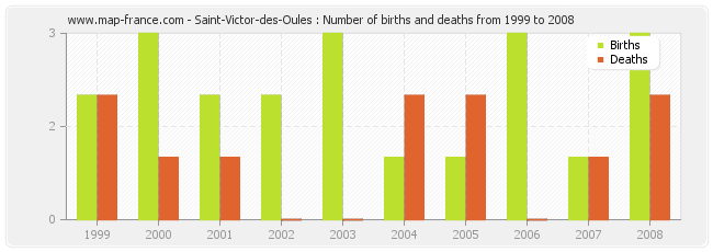 Saint-Victor-des-Oules : Number of births and deaths from 1999 to 2008