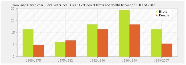 Saint-Victor-des-Oules : Evolution of births and deaths between 1968 and 2007