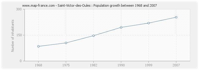 Population Saint-Victor-des-Oules