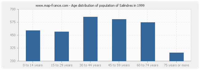 Age distribution of population of Salindres in 1999