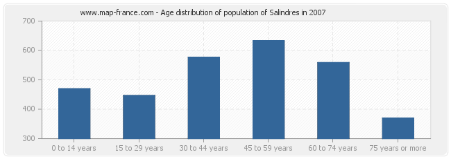 Age distribution of population of Salindres in 2007