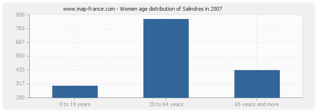 Women age distribution of Salindres in 2007