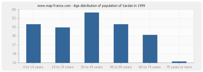Age distribution of population of Sardan in 1999