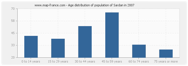 Age distribution of population of Sardan in 2007