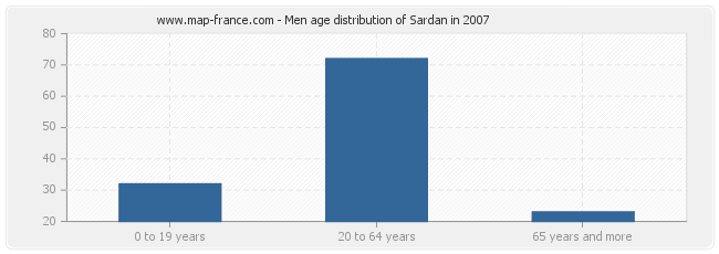 Men age distribution of Sardan in 2007