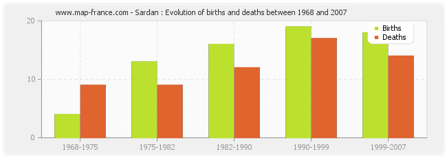 Sardan : Evolution of births and deaths between 1968 and 2007
