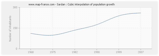 Sardan : Cubic interpolation of population growth