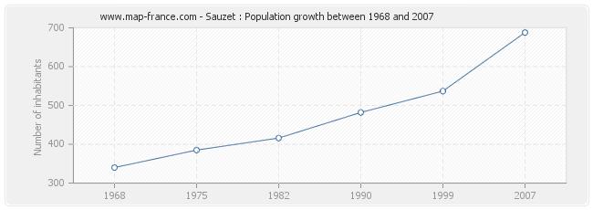 Population Sauzet