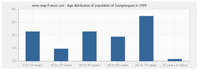 Age distribution of population of Savignargues in 1999