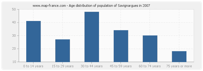 Age distribution of population of Savignargues in 2007