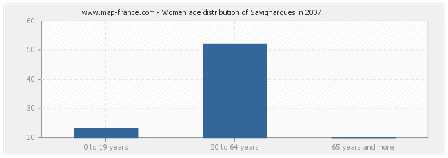 Women age distribution of Savignargues in 2007