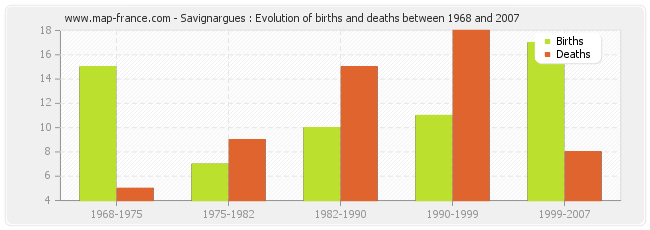 Savignargues : Evolution of births and deaths between 1968 and 2007