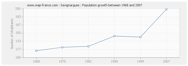 Population Savignargues