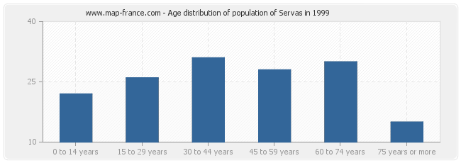 Age distribution of population of Servas in 1999