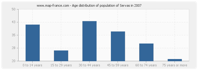 Age distribution of population of Servas in 2007