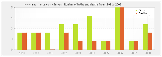 Servas : Number of births and deaths from 1999 to 2008