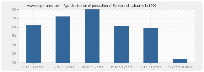 Age distribution of population of Serviers-et-Labaume in 1999