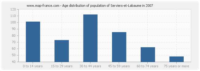 Age distribution of population of Serviers-et-Labaume in 2007