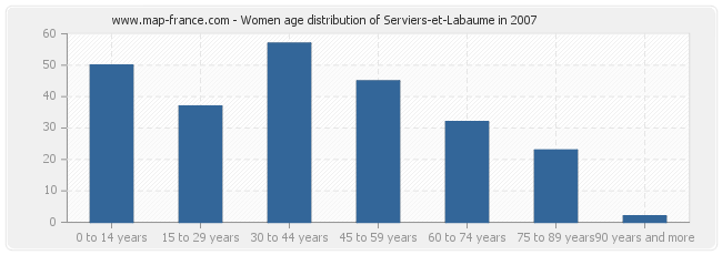 Women age distribution of Serviers-et-Labaume in 2007