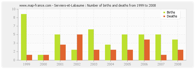 Serviers-et-Labaume : Number of births and deaths from 1999 to 2008