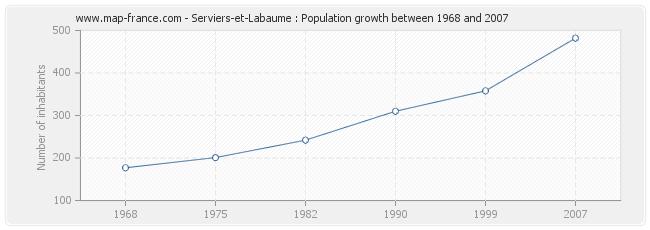 Population Serviers-et-Labaume