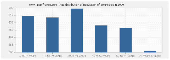 Age distribution of population of Sommières in 1999