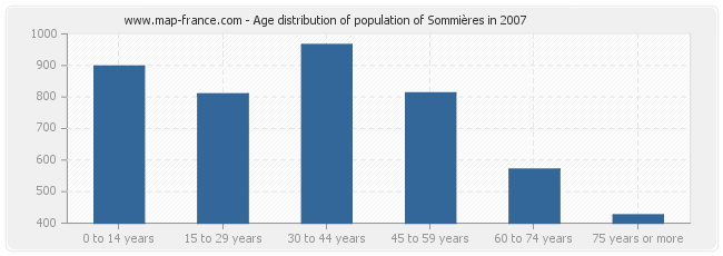 Age distribution of population of Sommières in 2007