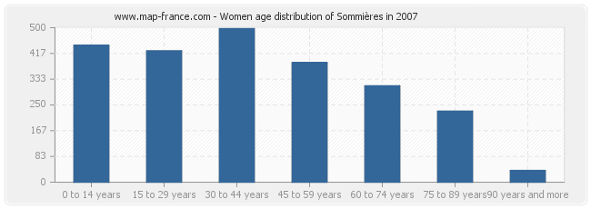 Women age distribution of Sommières in 2007