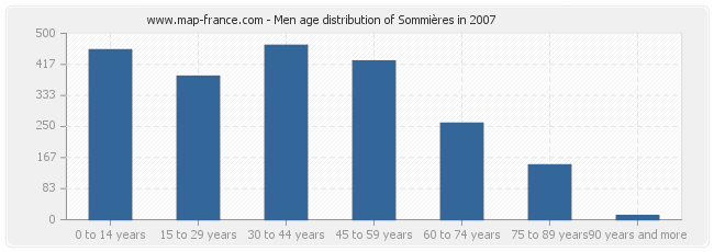 Men age distribution of Sommières in 2007