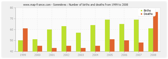 Sommières : Number of births and deaths from 1999 to 2008