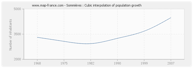 Sommières : Cubic interpolation of population growth