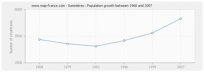 Population Sommières
