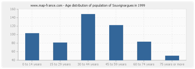 Age distribution of population of Souvignargues in 1999