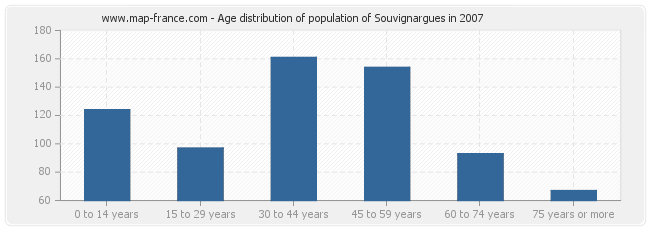 Age distribution of population of Souvignargues in 2007