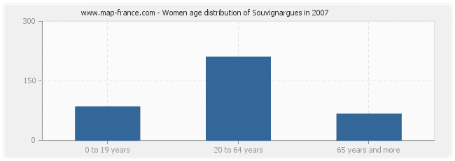 Women age distribution of Souvignargues in 2007