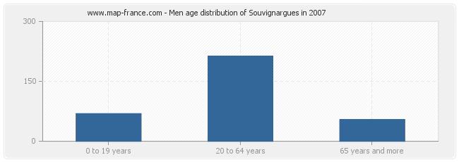 Men age distribution of Souvignargues in 2007