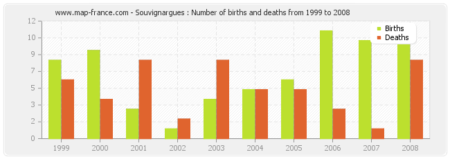 Souvignargues : Number of births and deaths from 1999 to 2008