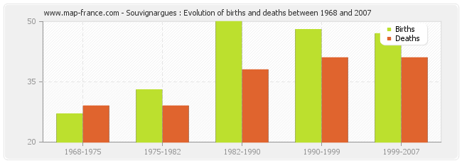 Souvignargues : Evolution of births and deaths between 1968 and 2007