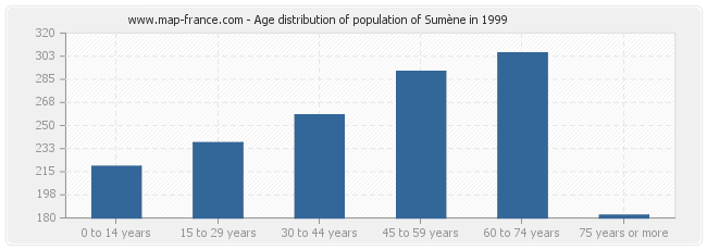 Age distribution of population of Sumène in 1999