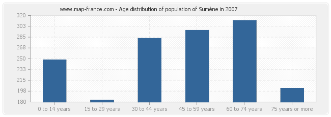 Age distribution of population of Sumène in 2007