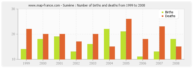 Sumène : Number of births and deaths from 1999 to 2008