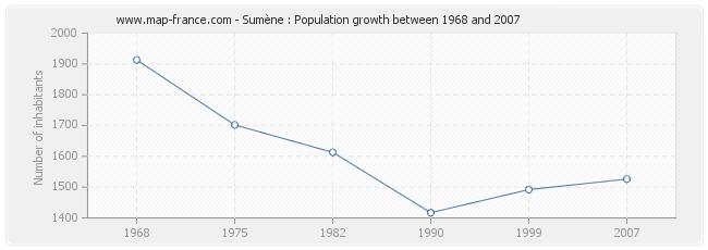 Population Sumène