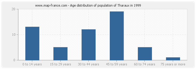 Age distribution of population of Tharaux in 1999