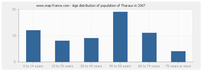 Age distribution of population of Tharaux in 2007