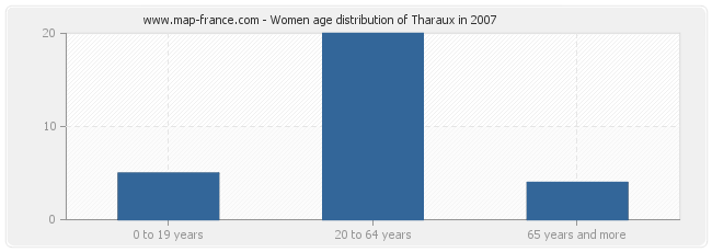Women age distribution of Tharaux in 2007